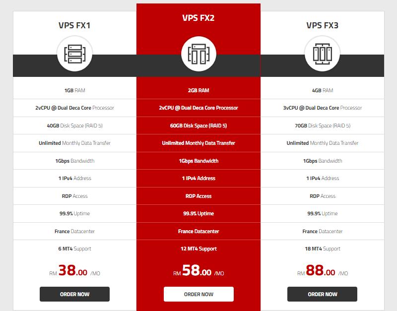 How to : Order Forex VPS ? - Məlumat bazası - GB Network